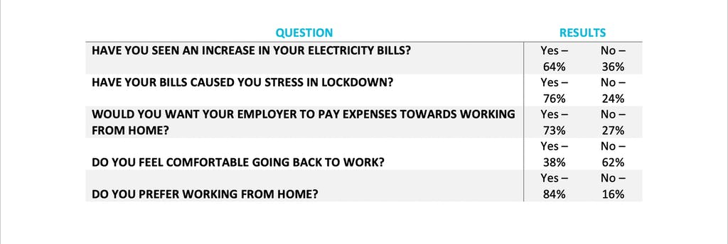 Save on - Survey Table 1 WFH