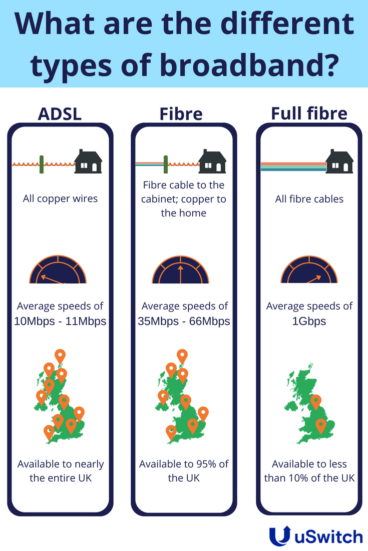 fibre-optic speeds