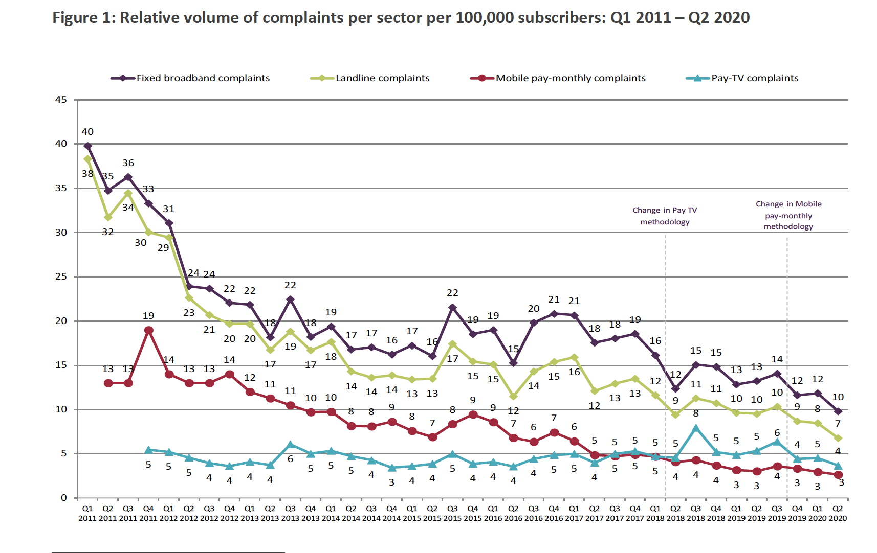 Fall in broadband complaints