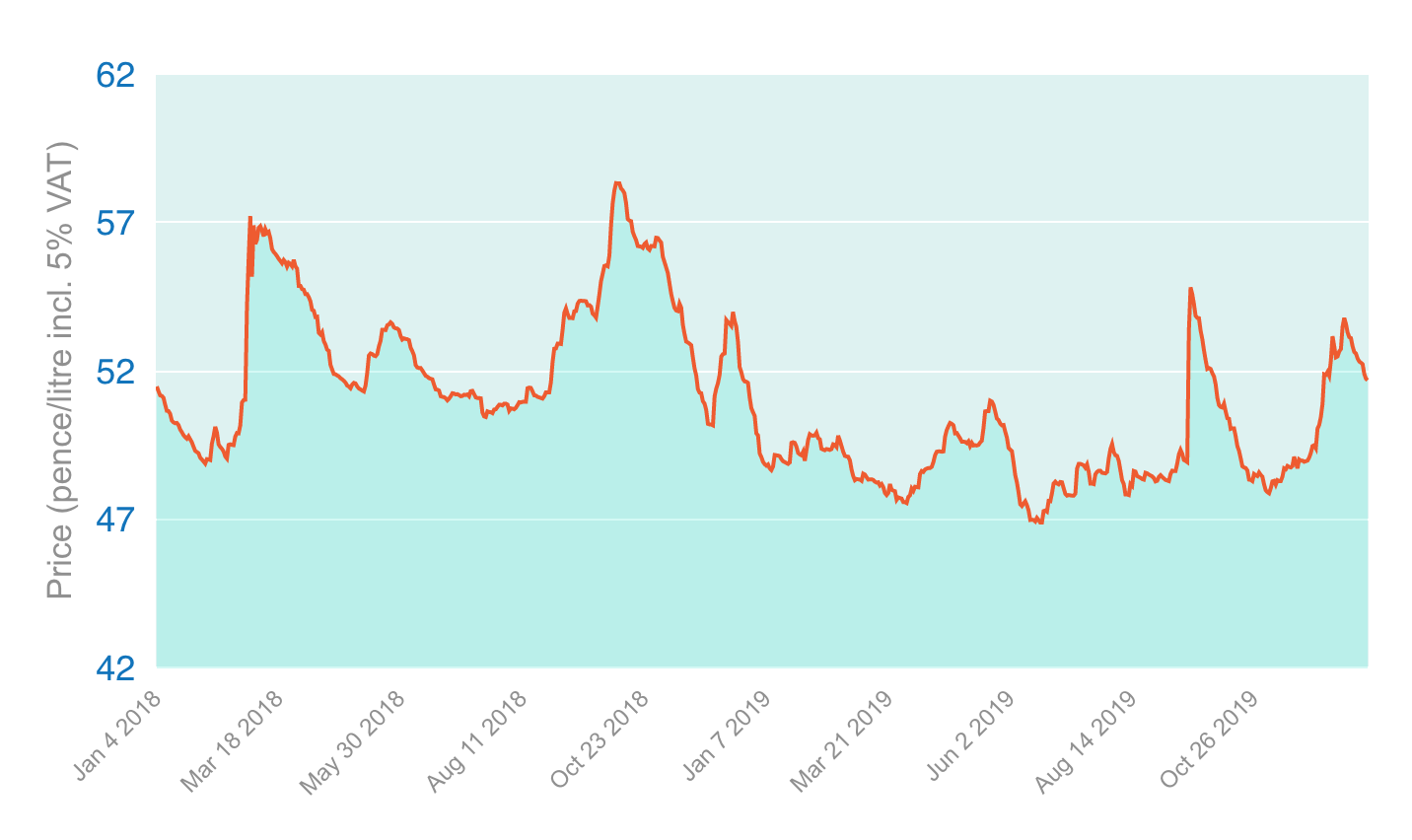BoilerJuice heating oil chart (Dec 2019)