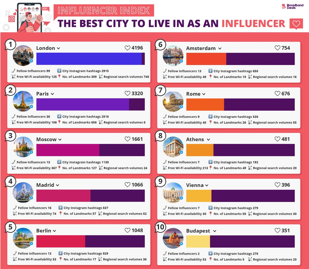 The best city to live as an influencer in Europe.