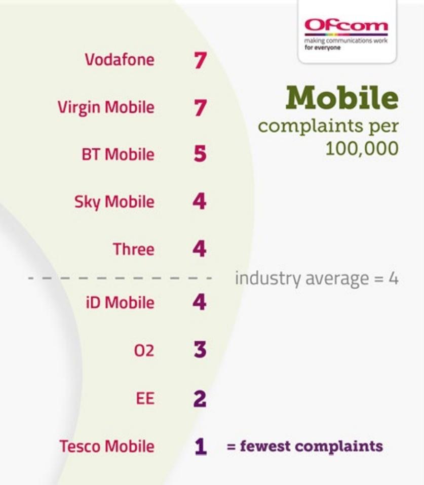 mobile compaints