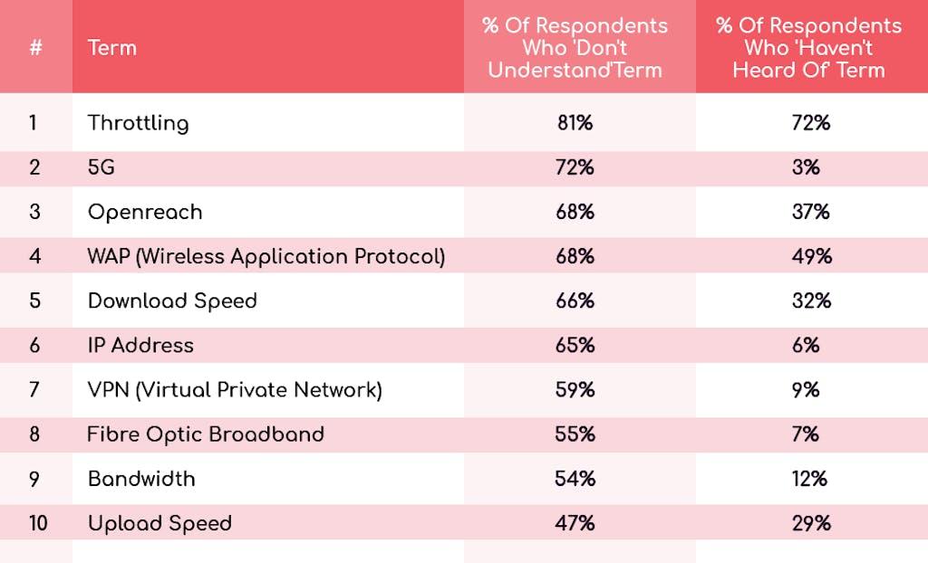 Table ranking the least understood broadband terms UK.