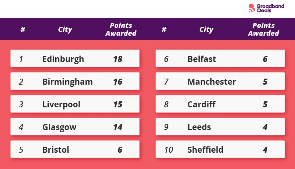 The UK cities with the most landmark points UK.