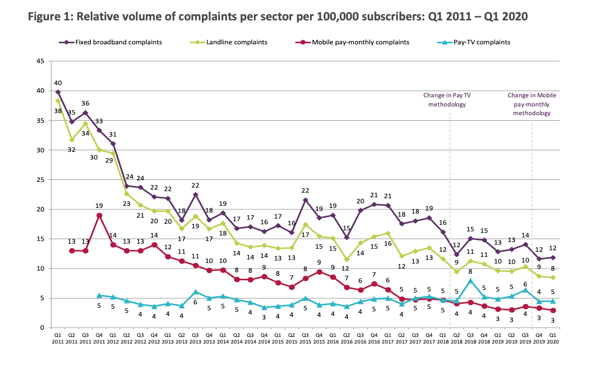 Ofcom broadband complaints