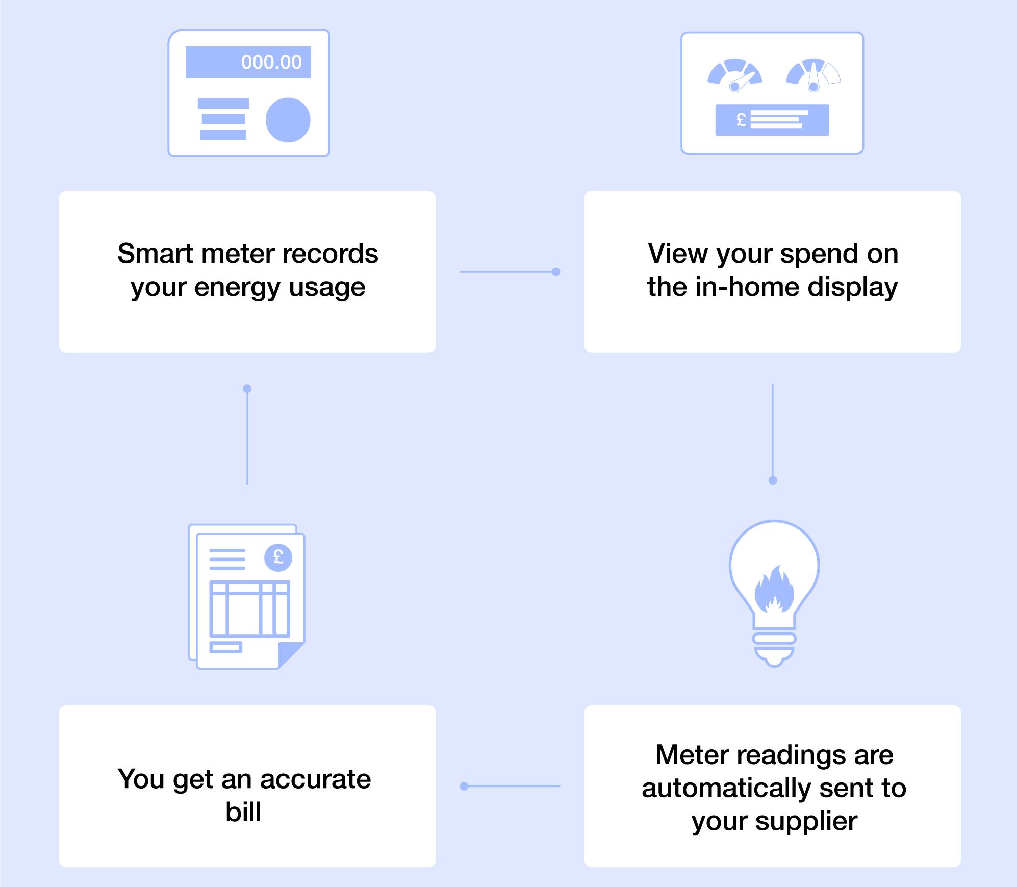 smart-meter-step-by-step