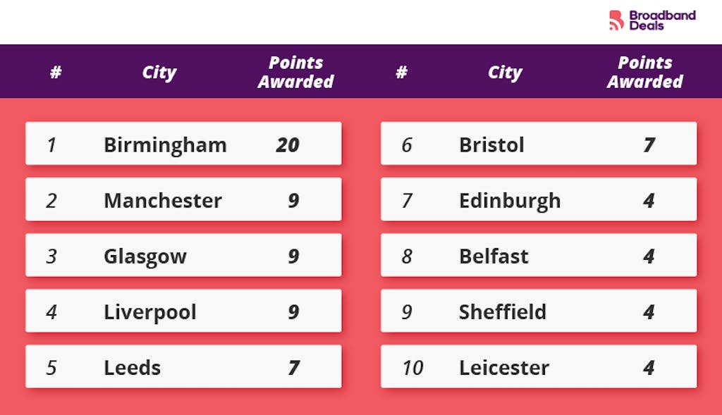 The UK cities with the highest searches for Instagram.