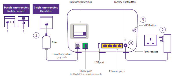 [DIAGRAM_1CA]  How to self-install your broadband connection | Broadband Wiring Diagram |  | Uswitch.com
