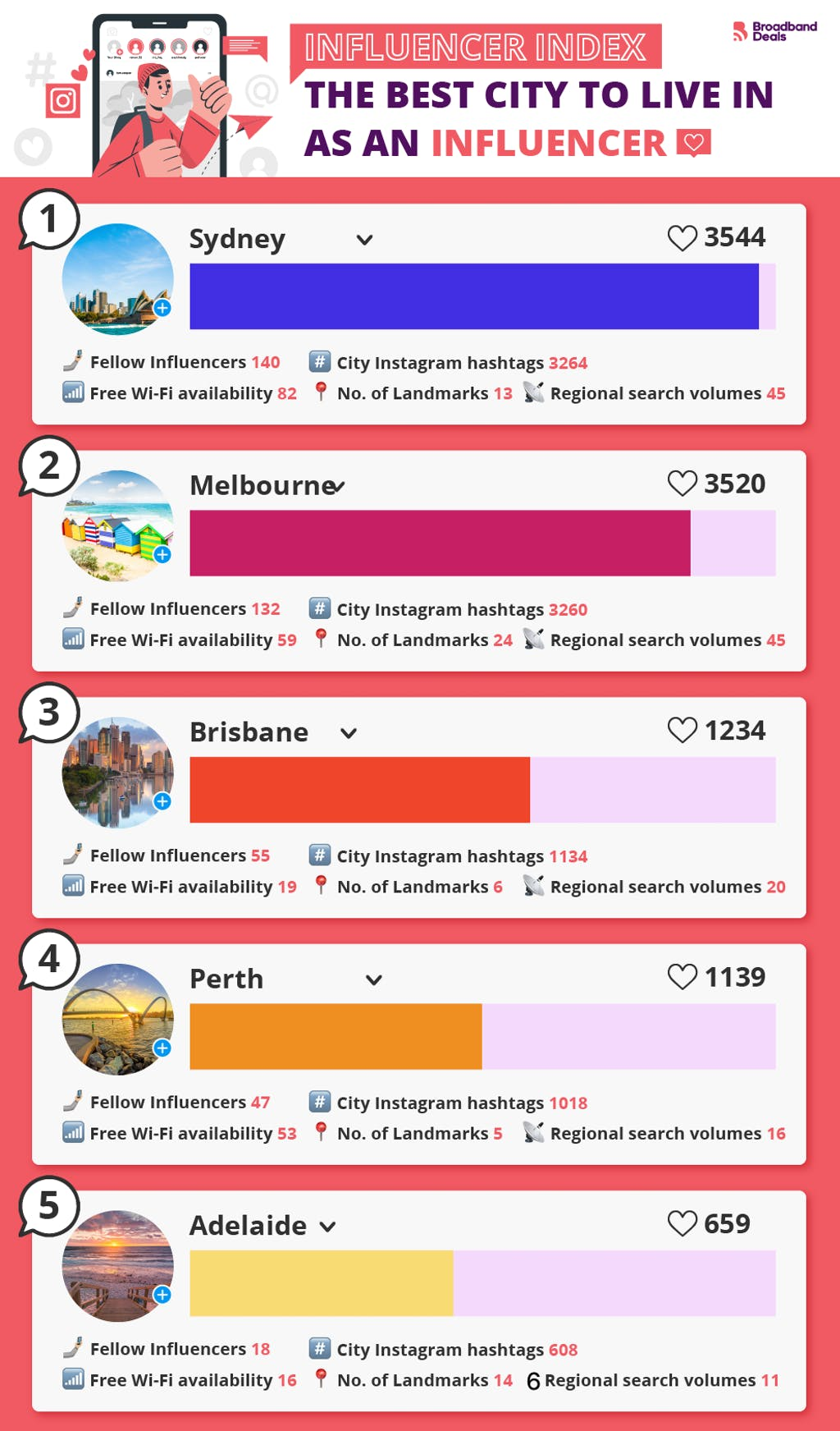 The best Australian city to live in as an influencer.