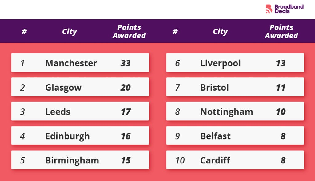 The UK cities with the most influencers.