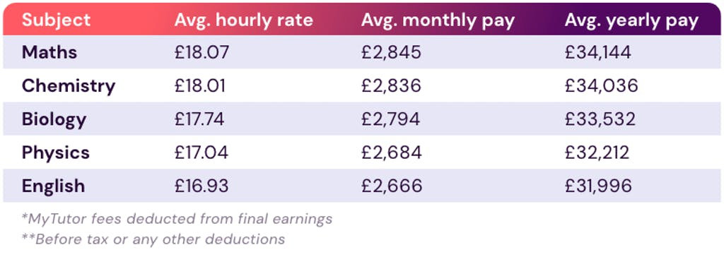 Table showing the earnings of tutoring specific school subjects.