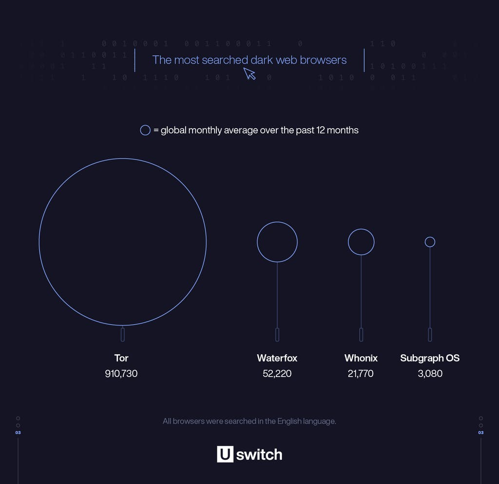 The most searched dark web browsers bubble chart