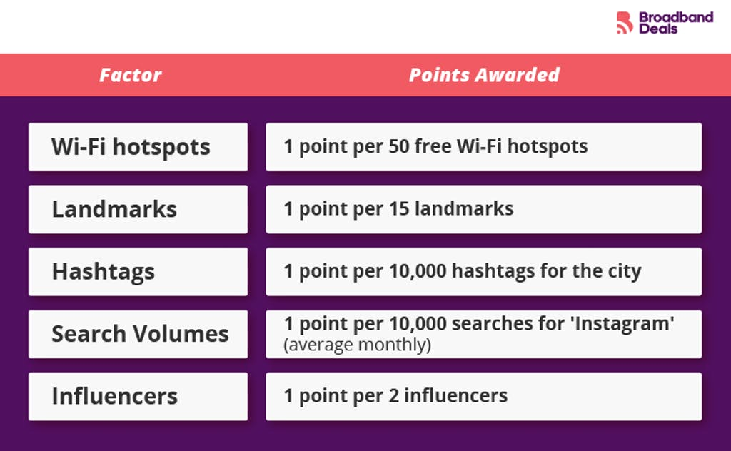 Score system for best cities to be an influencer.