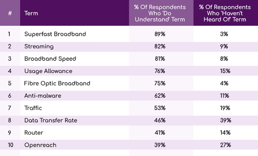 Table ranking the most understood broadband terms US.