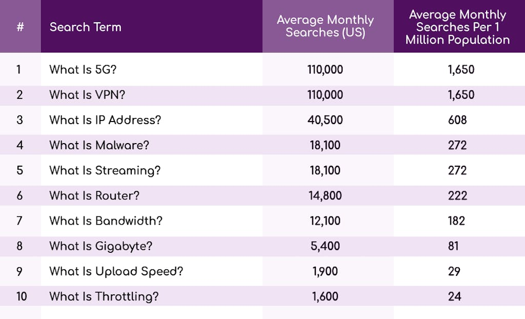 Table ranking most searched broadband terms US.