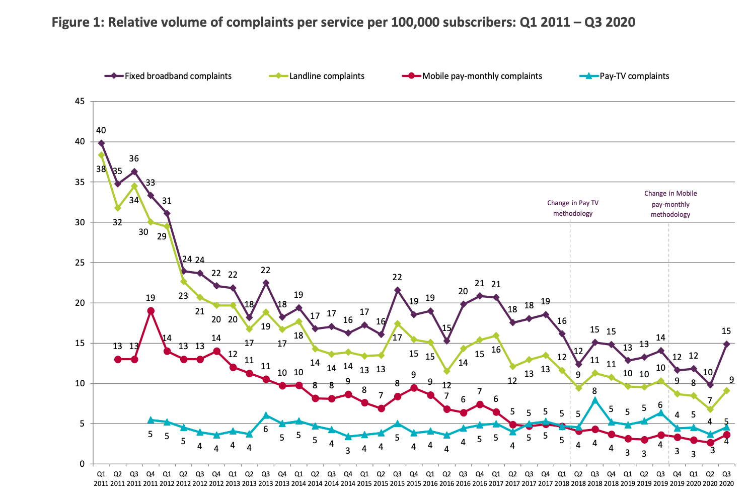 Ofcom complaints data February 2021