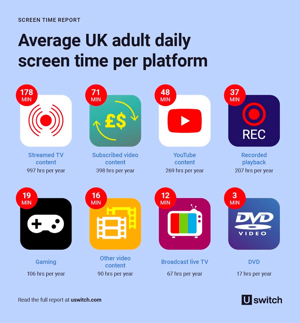 Screentime report - infographic showing the average adult daily screen time per platform