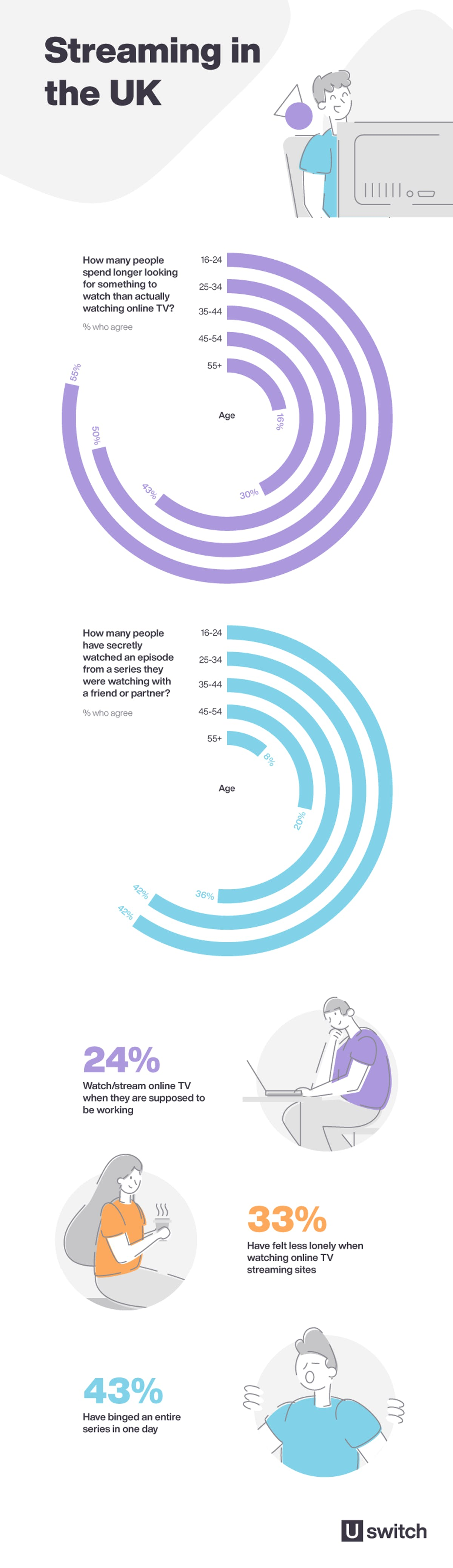 Infographic showing streaming habits by demographic