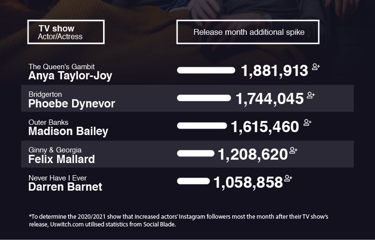 The 2020/21 TV shows that increased actors' followers the most. Highest follower increase.