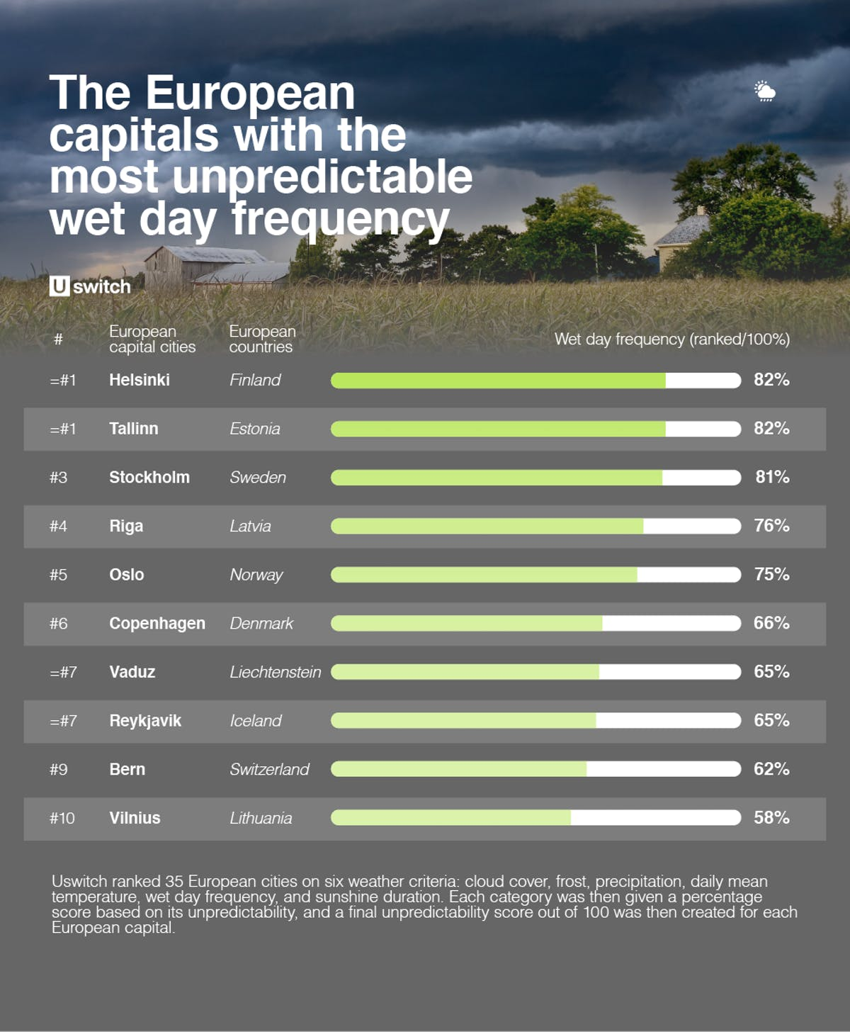 Table of European capitals with the most unpredictable weather wet day frequency