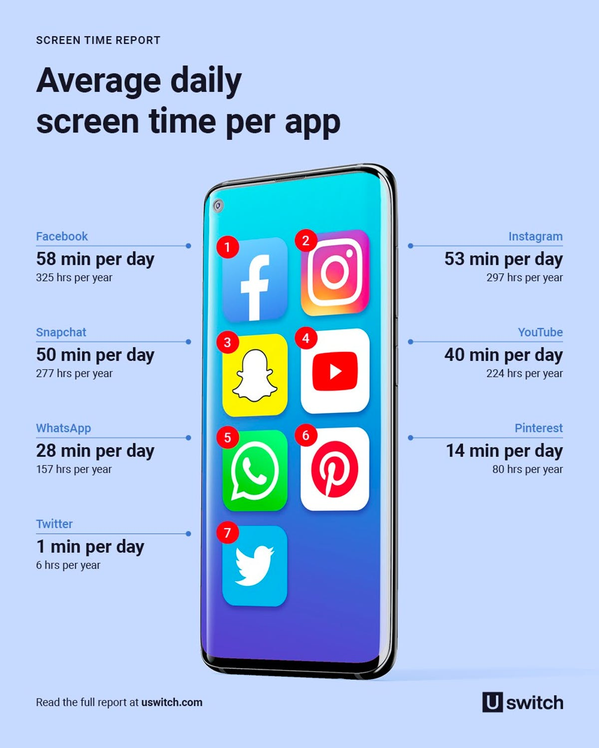 Infographic showing the average daily screen time per app