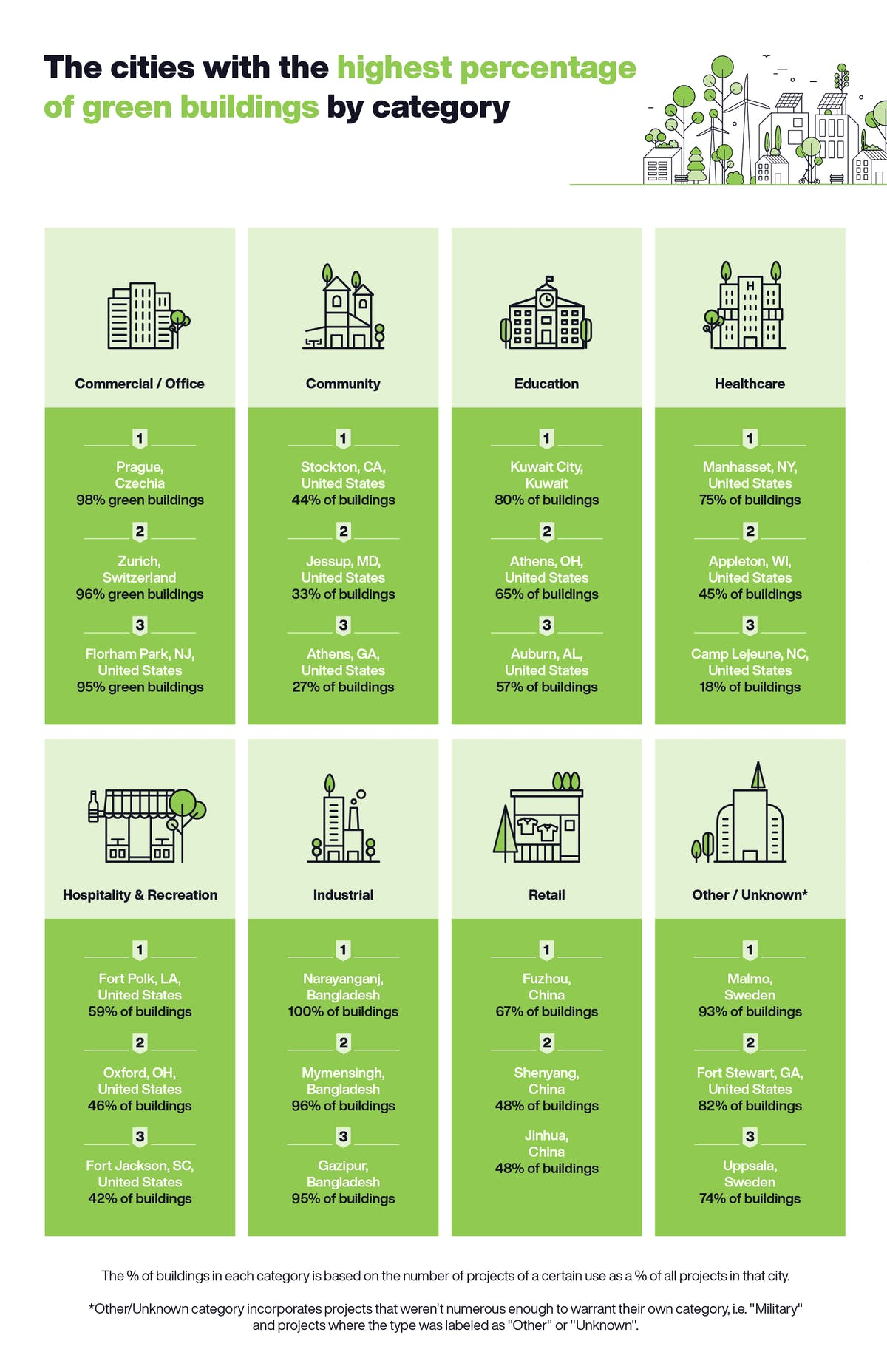 The cities with the highest percentage of green buildings by category table.