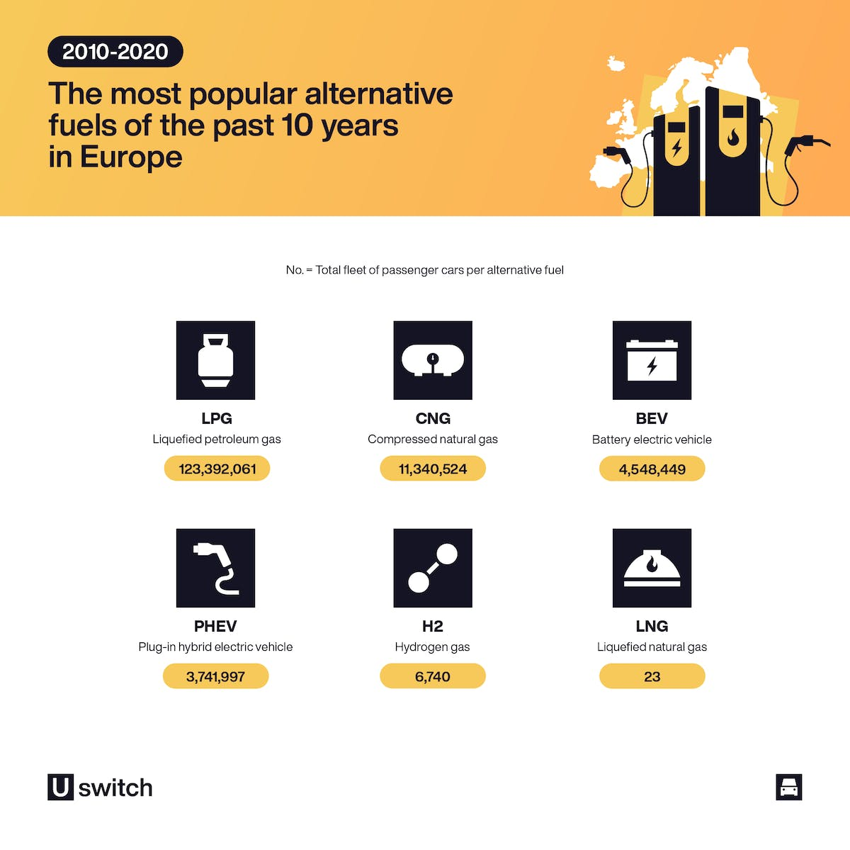 Infographic highlighting the most popular alternative fuels of the past ten years in Europe.