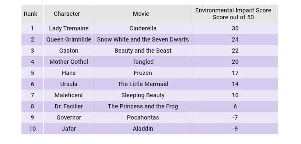 Disney villain ranking