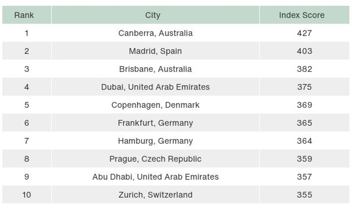 Top ten most sustainable cities table.