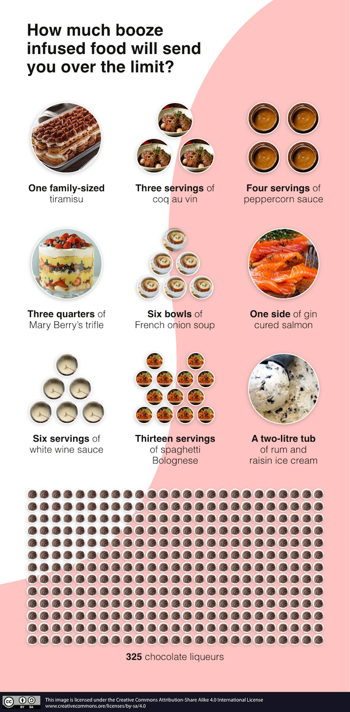 Infographic of foods that might take you over the limit