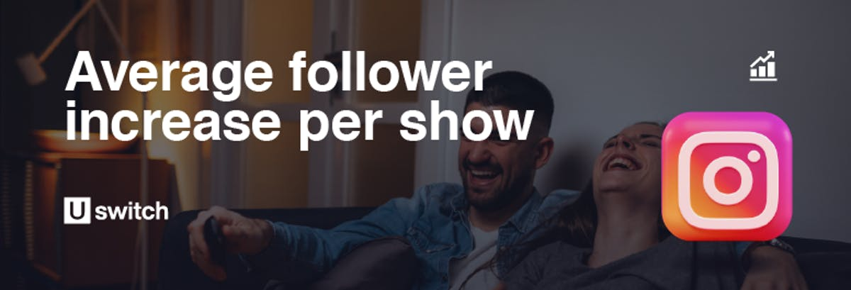 The 2020/21 TV shows that increased actors' followers the most. Average follower increase stat.