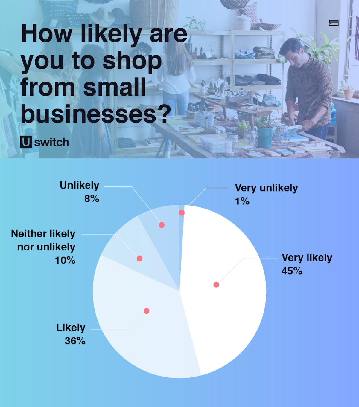 How likely are you to shop from small businesses poll