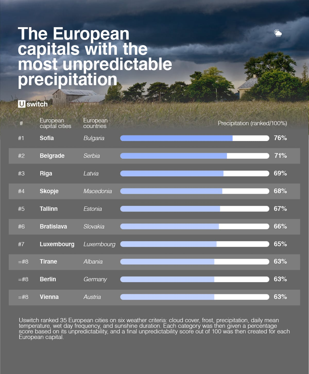 Table of European capitals with the most unpredictable weather precipitation
