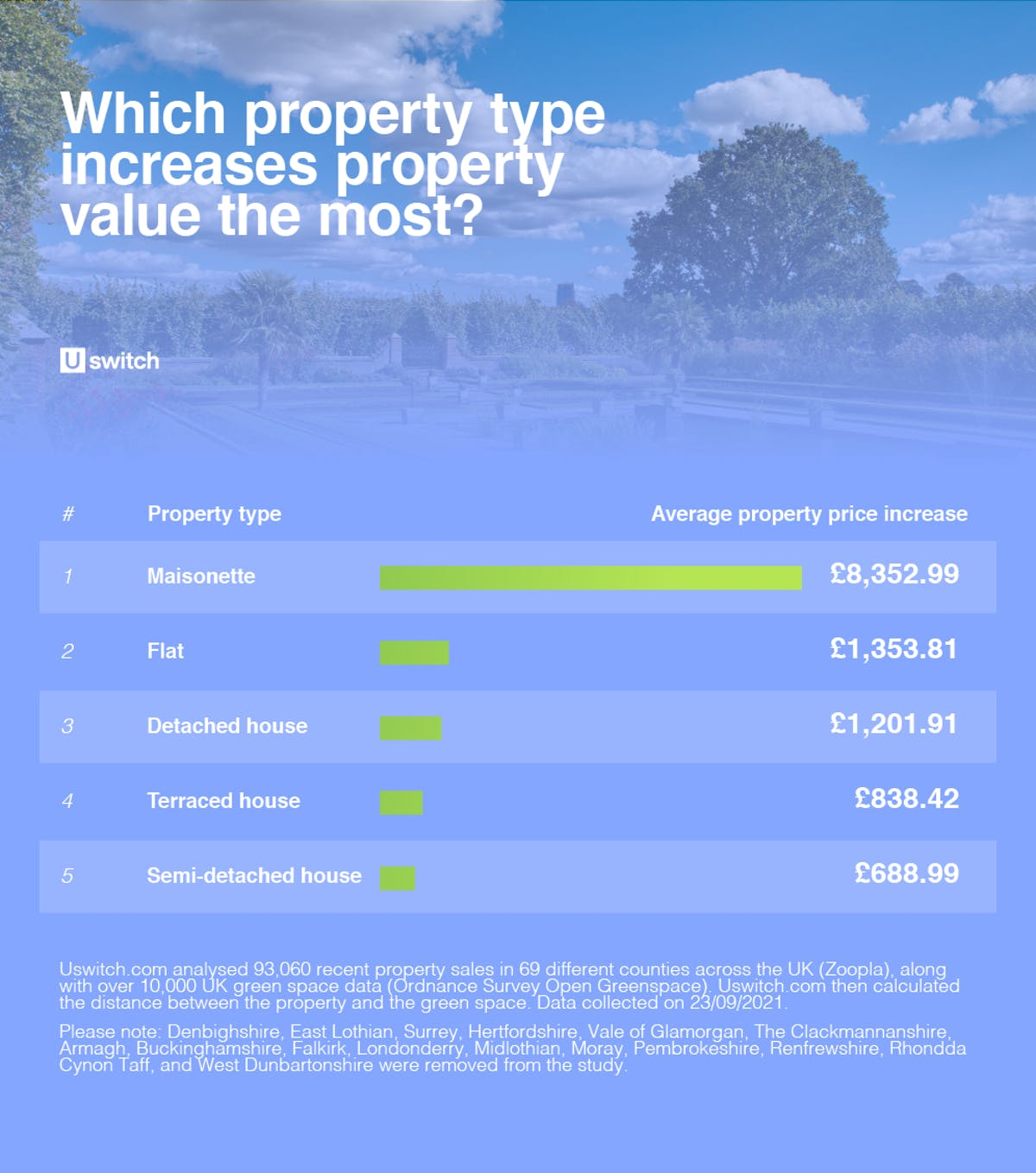 Which property type increases property value the most?