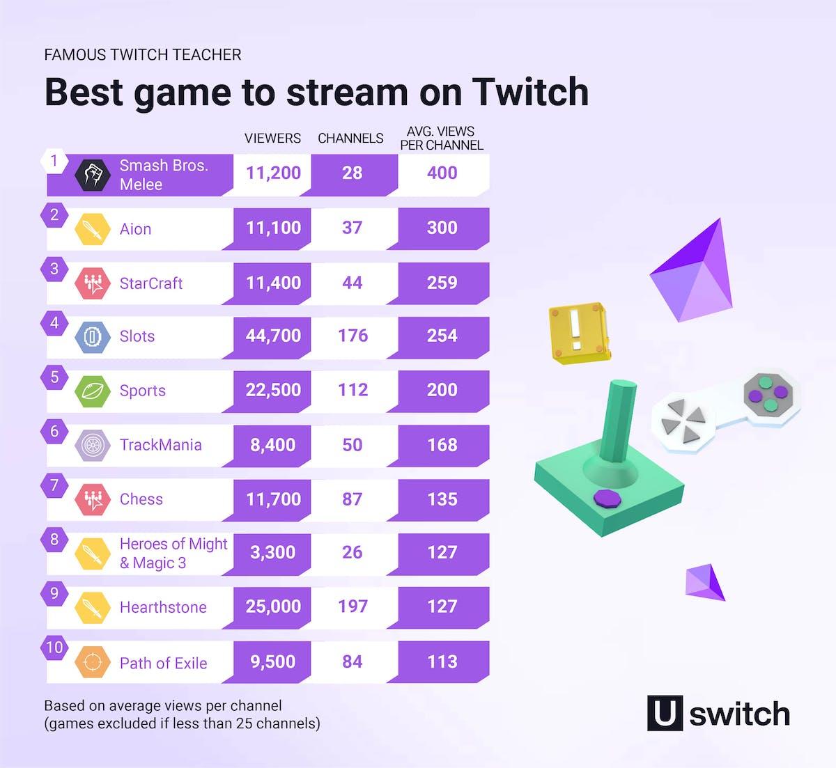 Most profitable esports games table
