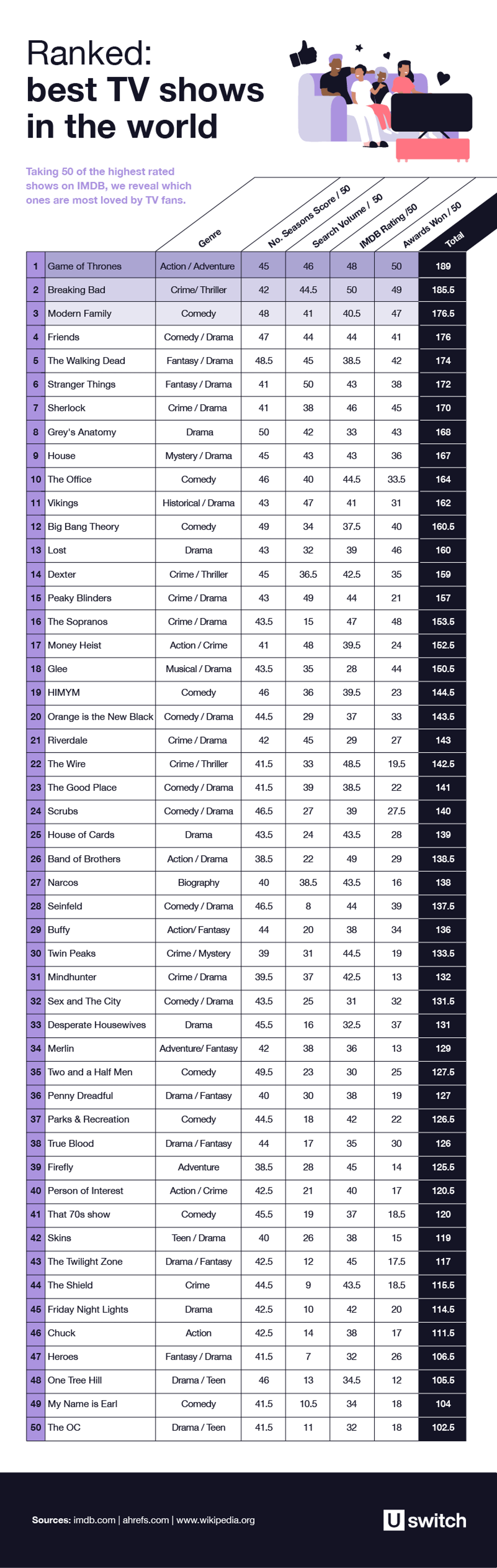 Index shows the best TV shows in the world