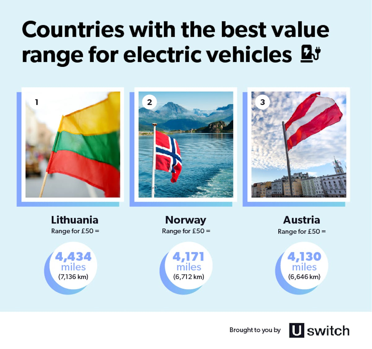 Best value range for electric vehicles.