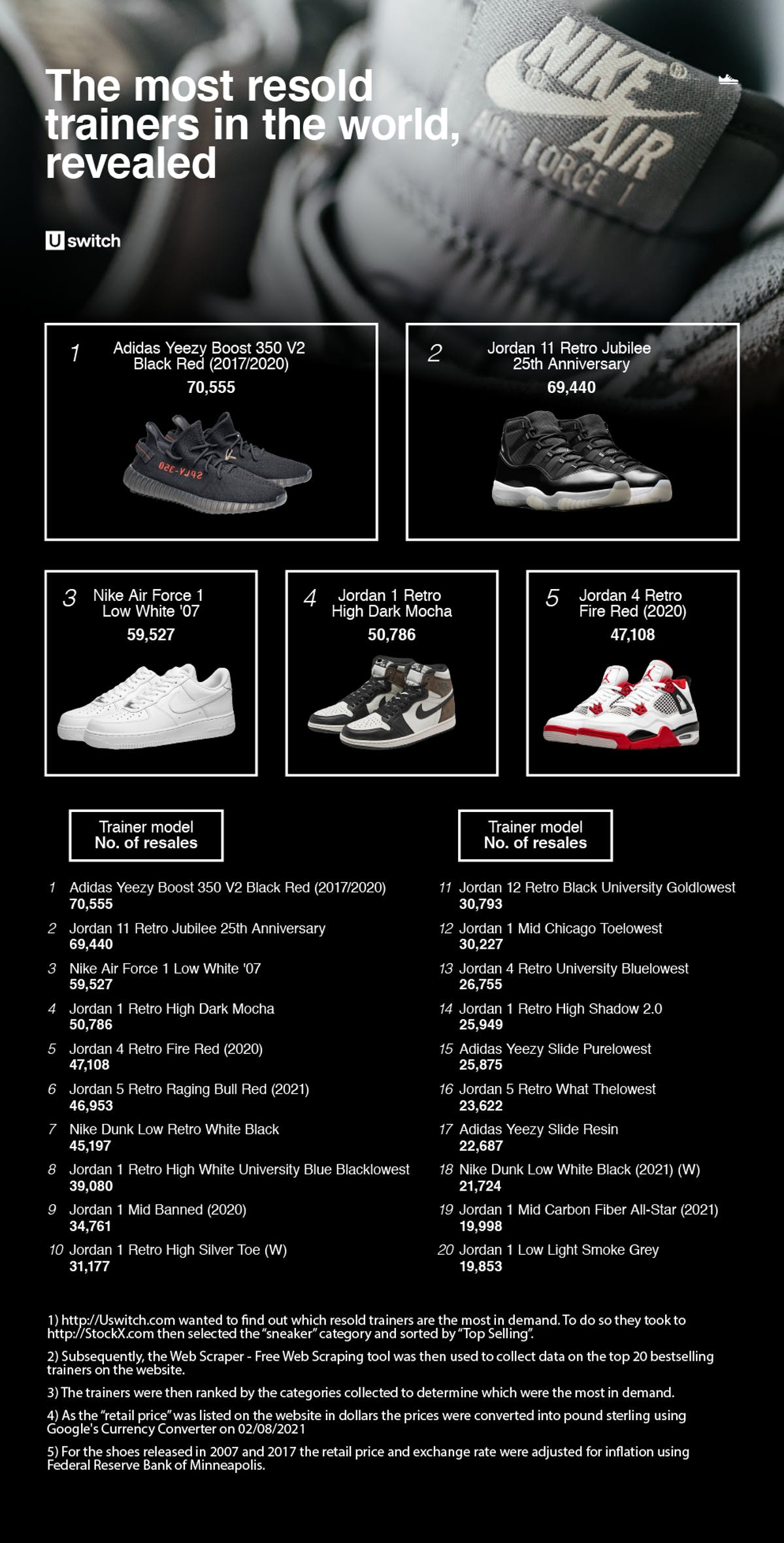 Table showing the most resold trainers online.