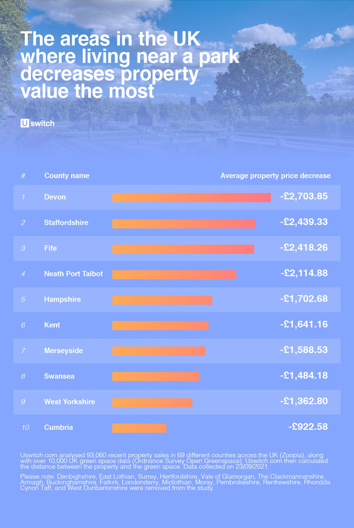 Areas in UK where living near a park decreases value the most