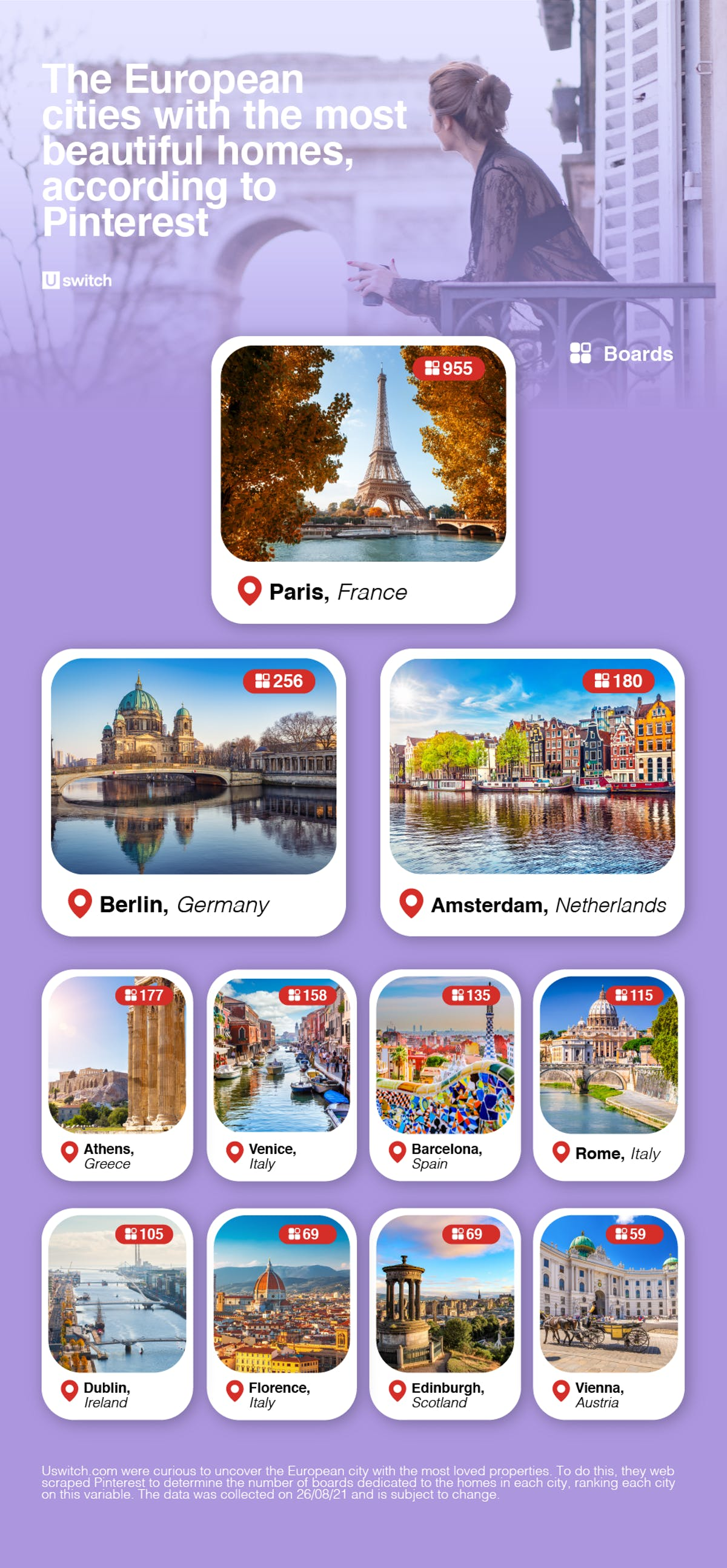 The European cities with the most beautiful homes, according to Pinterest top ten