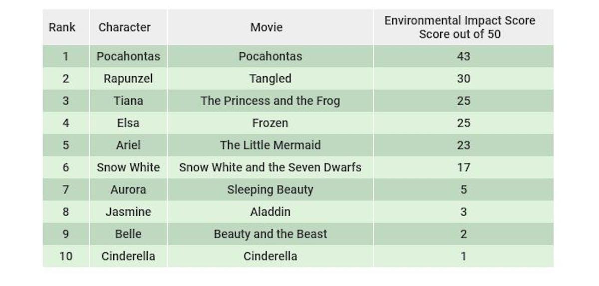 Disney princess ranking