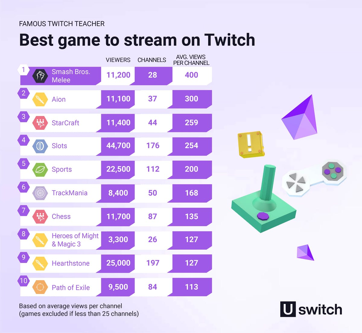 Best game to stream on Twitch table