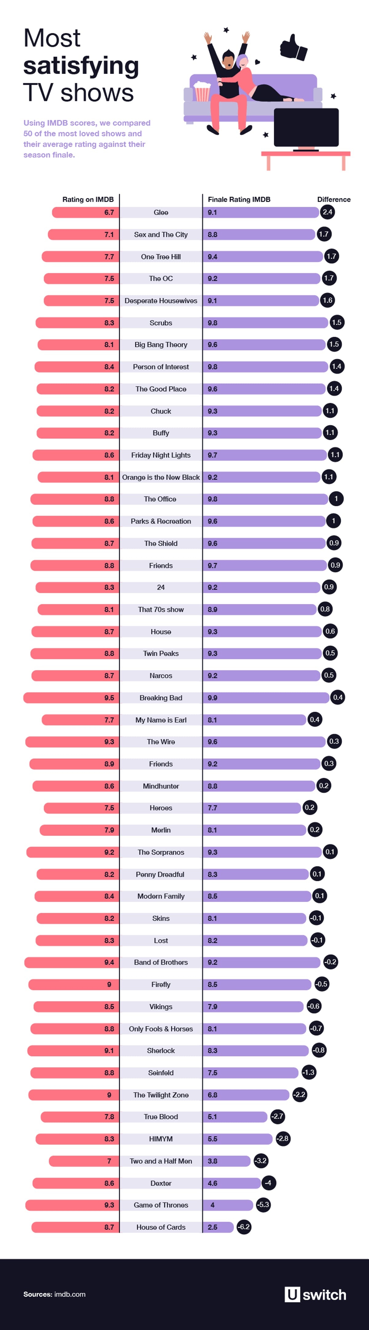 Most satisfying TV shows ranked