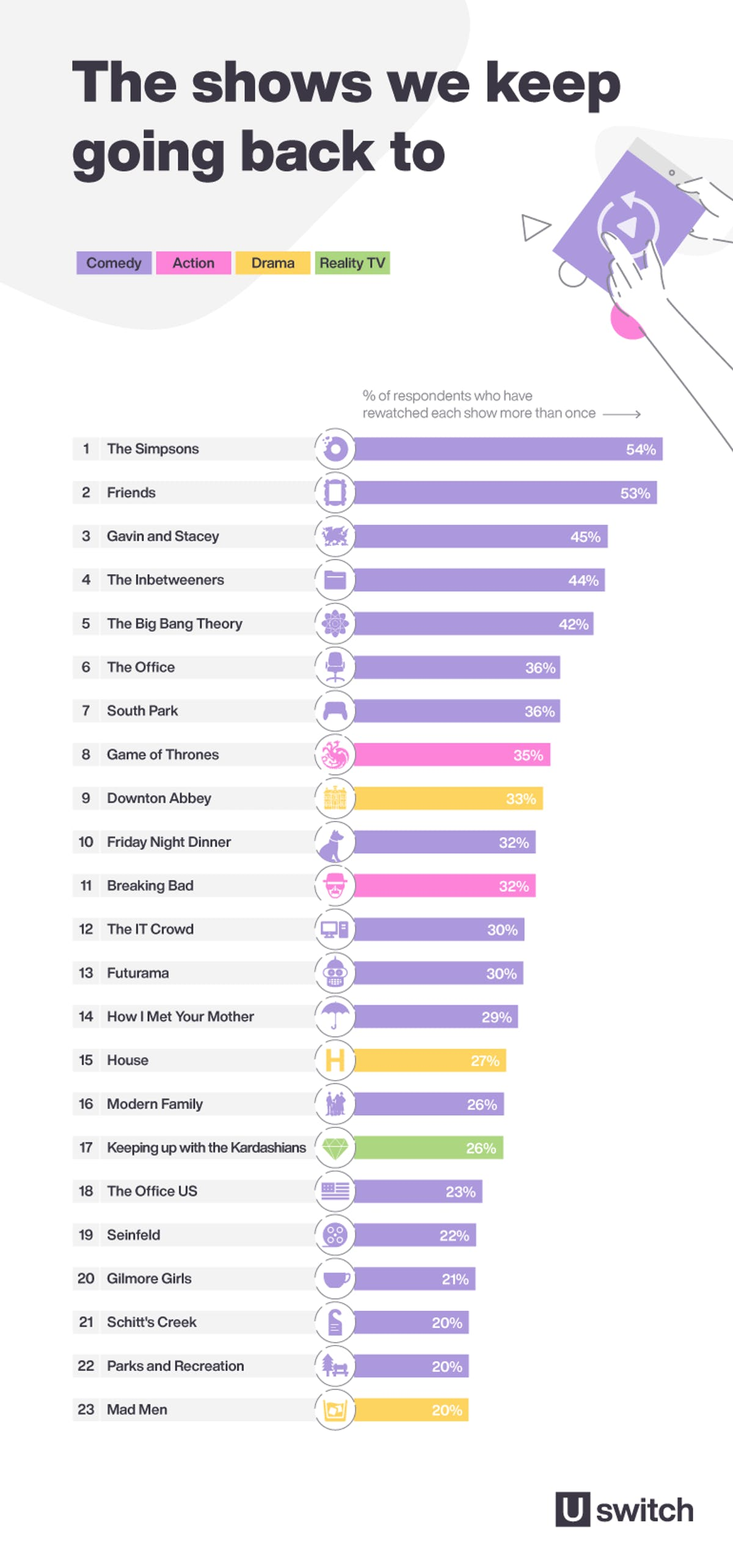 Infographic showing the shows we keep going back to