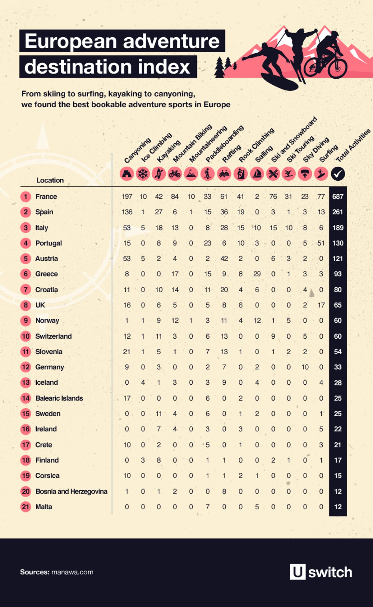 Table showing the European adventure destination index
