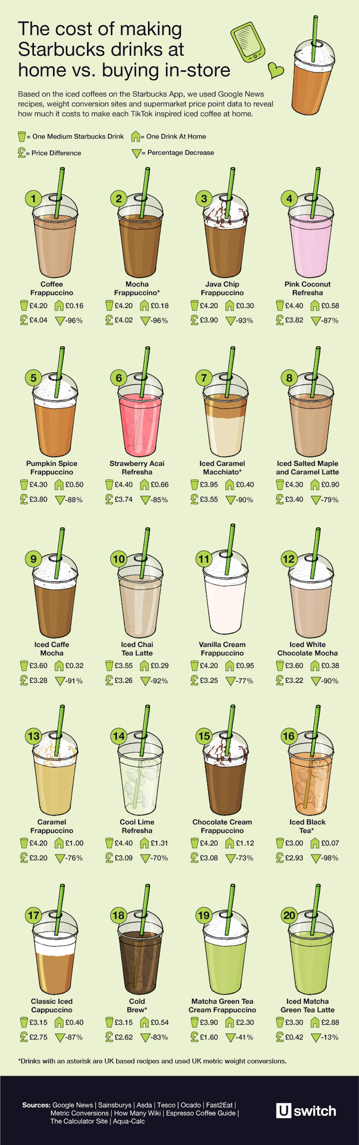 Graphic of the cost of making Starbucks drinks at home vs buying in-store