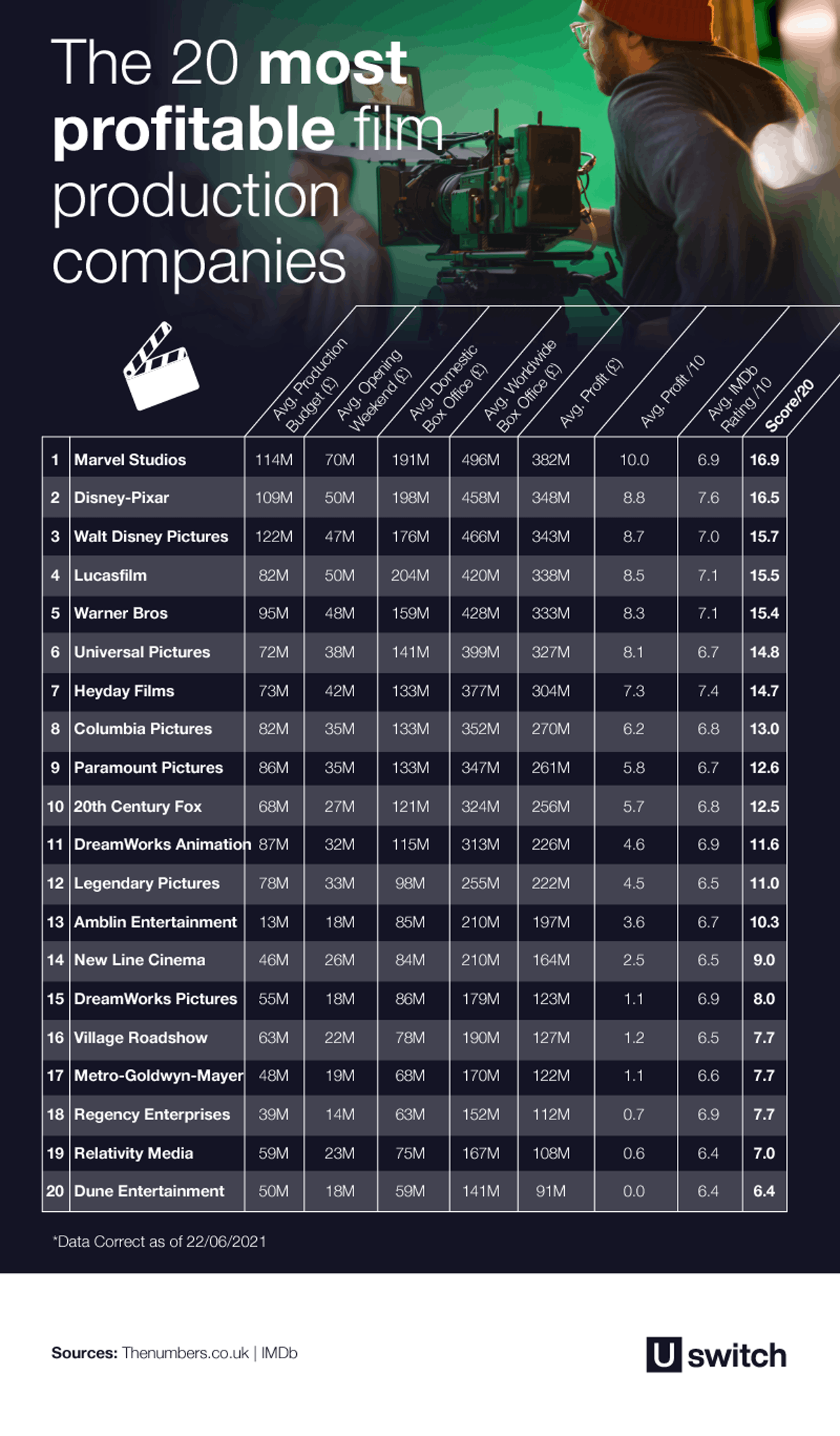 Table of the 20 most profitable film production companies