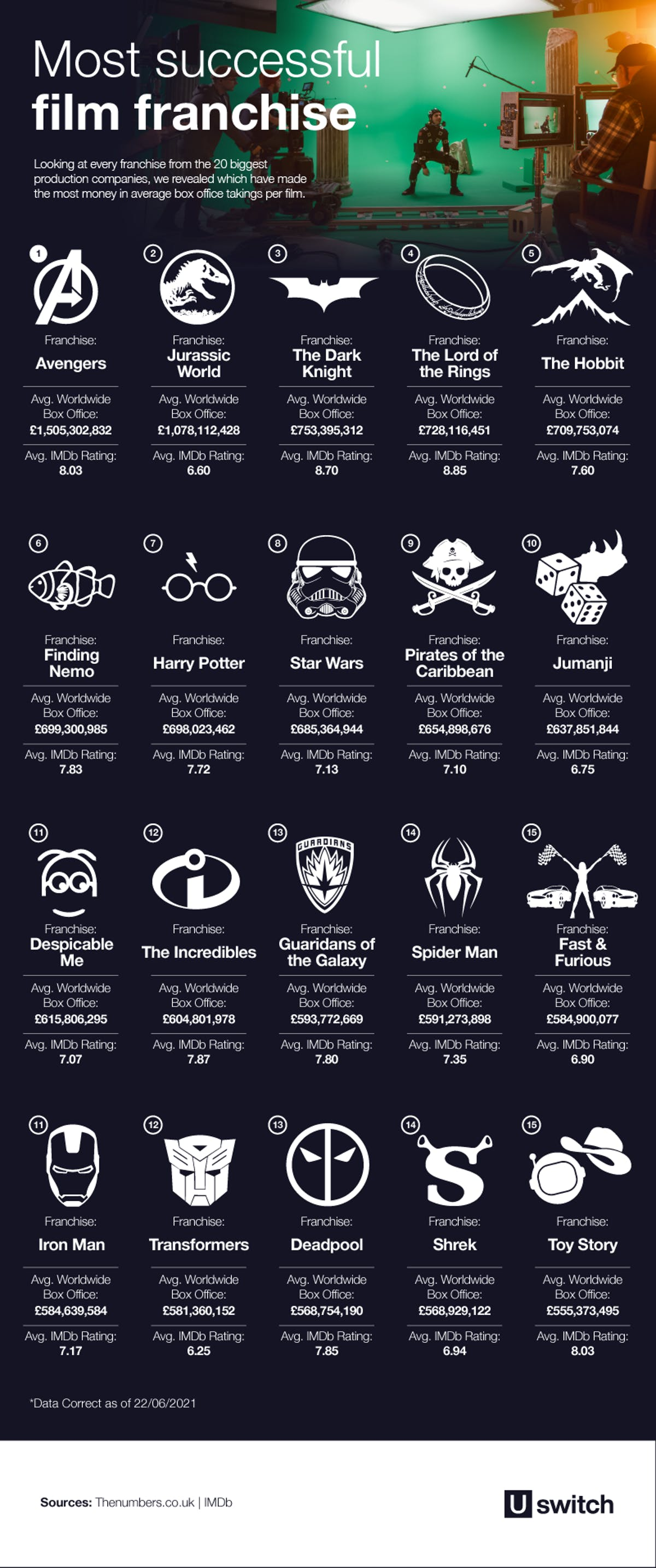 Icons of the most successful film franchises