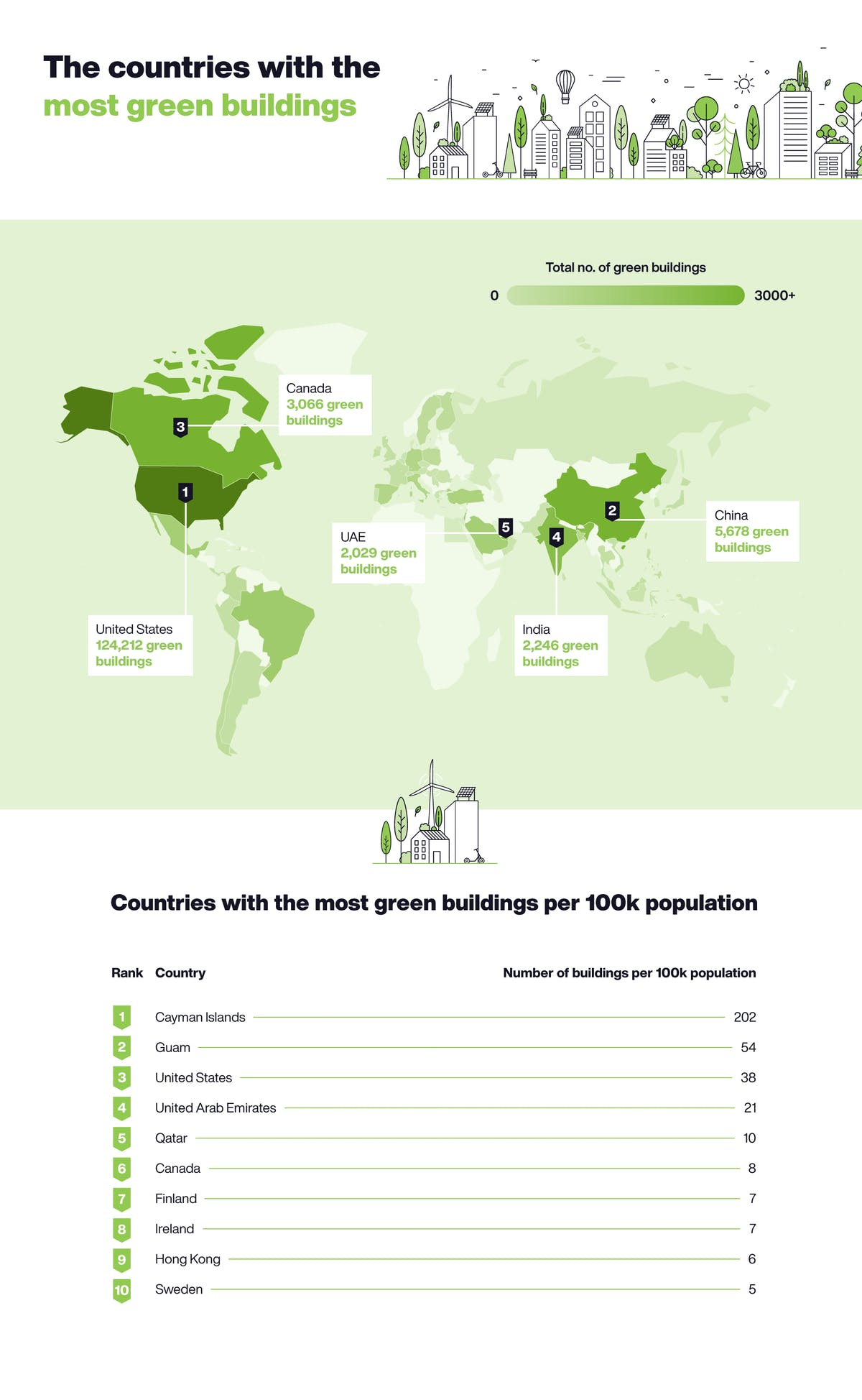 The countries with the most green buildings table.