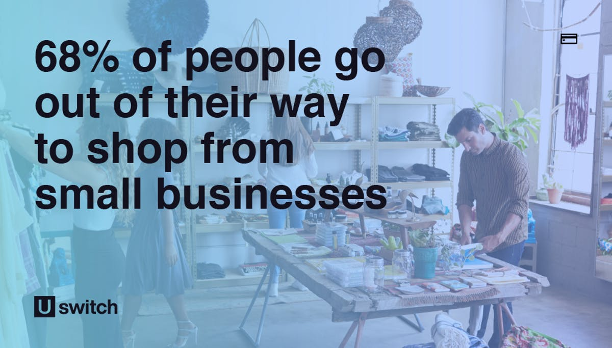 68% of people go out their way to shop from small businesses